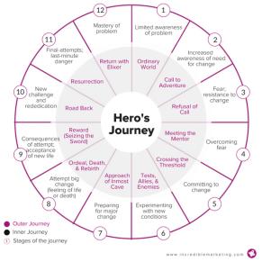 heros journey diagram (1)